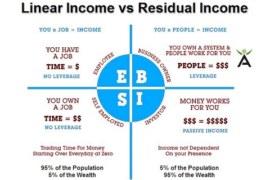 အမှန်တကယ်ချမ်းသာချင်ရင် သိထားသင့်တဲ့ ဝင်ငွေလမ်းကြောင်း ၇ မျိုး